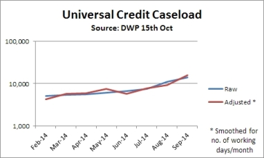 Smoothed UC statistics - incl. Sept